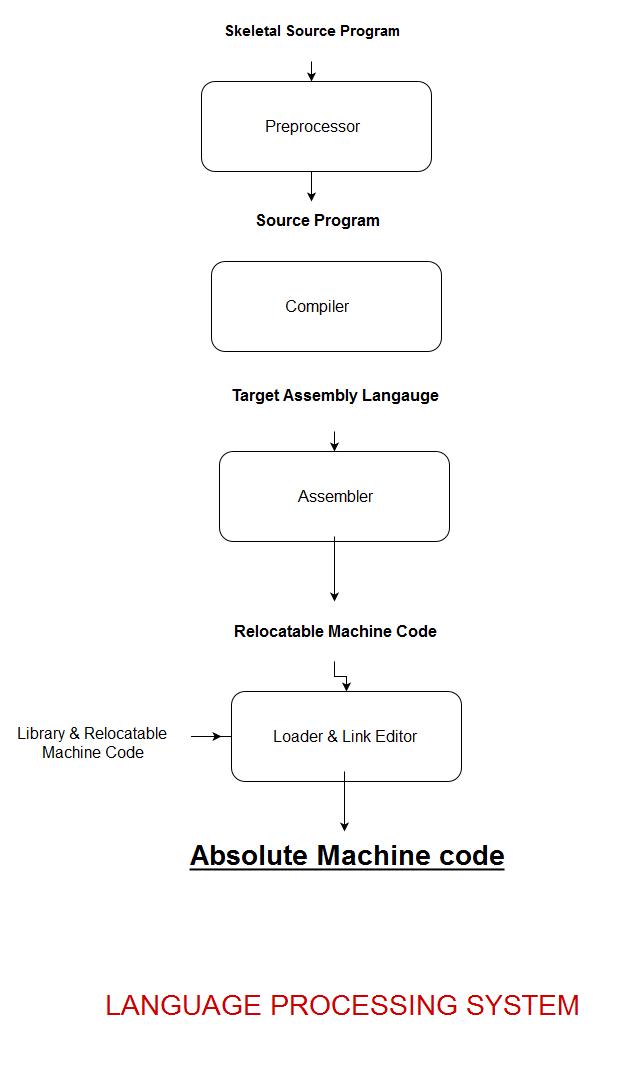 Online Learning Compiler Design